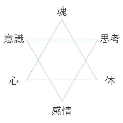 魂プログラミングの6つのエネルギー