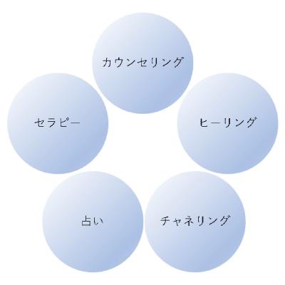 スピリチュアル5大分野